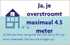 Een resultaat van overstroomik.nl voor een adres in Stadspolders
